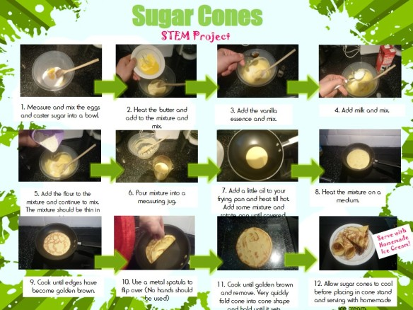 Sugar Cones Method